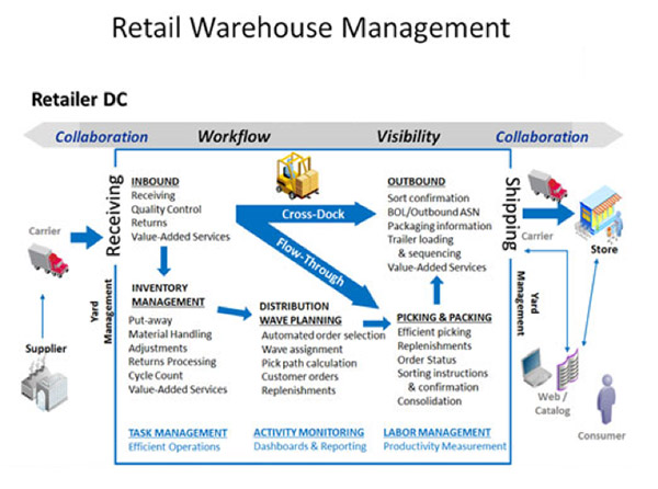 Microsoft Dynamics AX2012 R3 – Warehouse Management for Retail