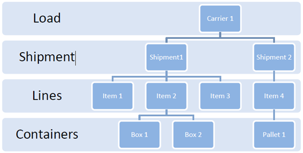 Packing-and-Shipment-Confirmation-Process_9