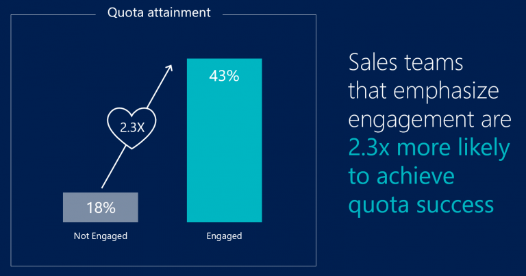 customer engagement to revenue