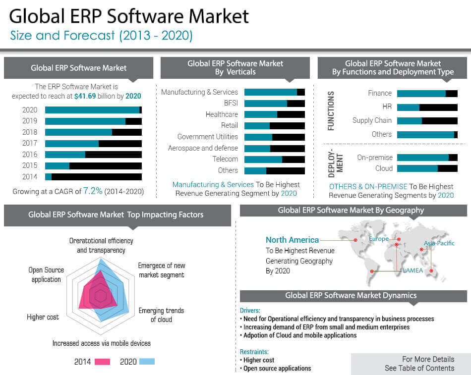 Overview Erp Software Market By Deployment Dynamics